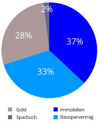 Die beliebtesten Anlageformen der Österreicher - Diagramm